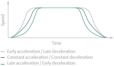 Digistart Adaptive Acceleration