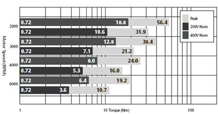 digitax st servo drive / motor combination