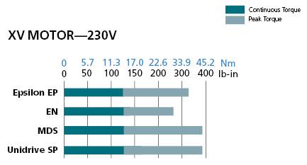 XV Motors chart