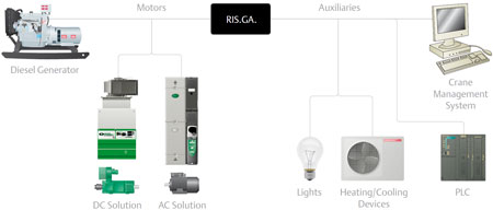 fuel saving system with RIS.GA