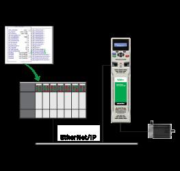 Allen-Bradley PLC | Software | Control Techniques