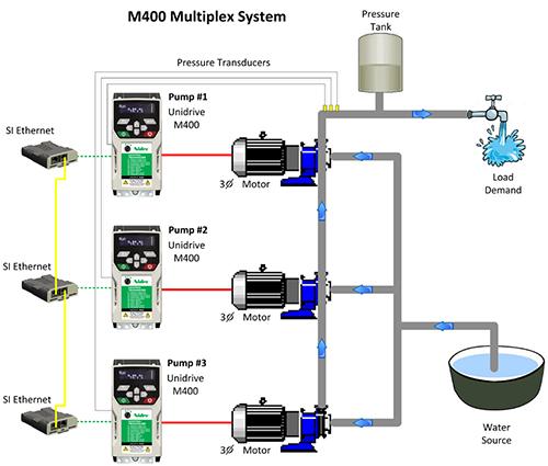 Unidrive M400 Pump Solutions   VFD for pumps   Control Techniques on