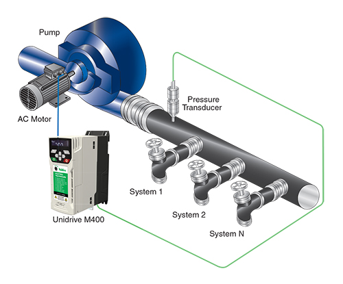 how does a vfd pumps simplex system work