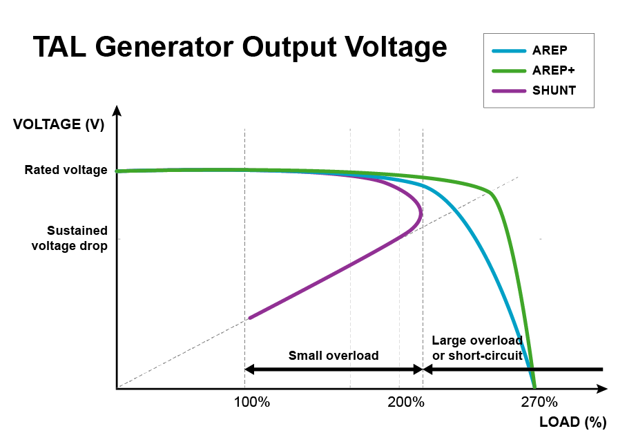 TAL General Output Voltage