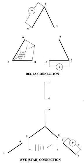 Megging A Motor Impremedia Net