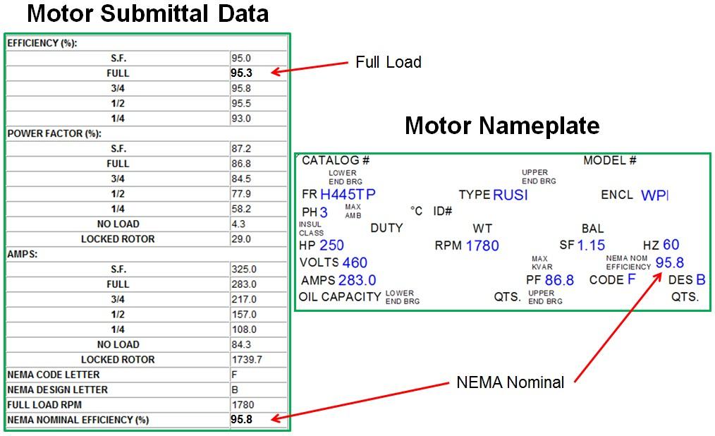 Understanding The New Doe Nema Premium Efficiency Rules